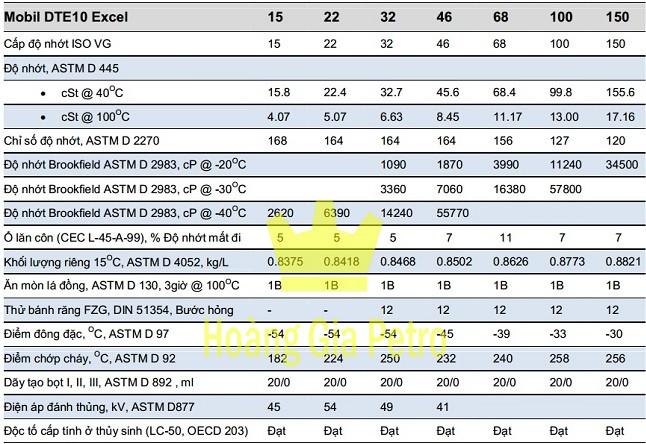 Dầu thủy lực Mobil DTE 10 Excel 68