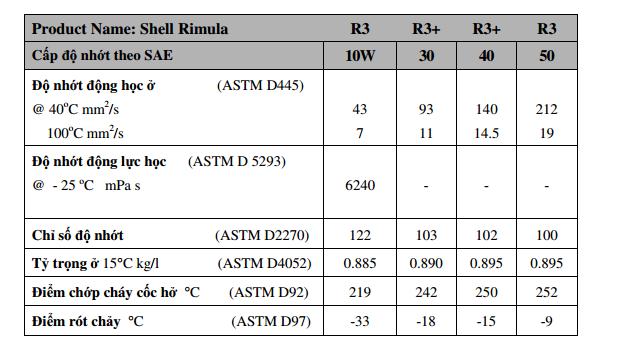 Dầu động cơ Shell Rimula R3 10W 03