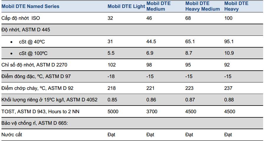 Dầu tuần hoàn Mobil DTE Heavy